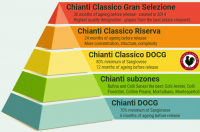 Chianti-appellation